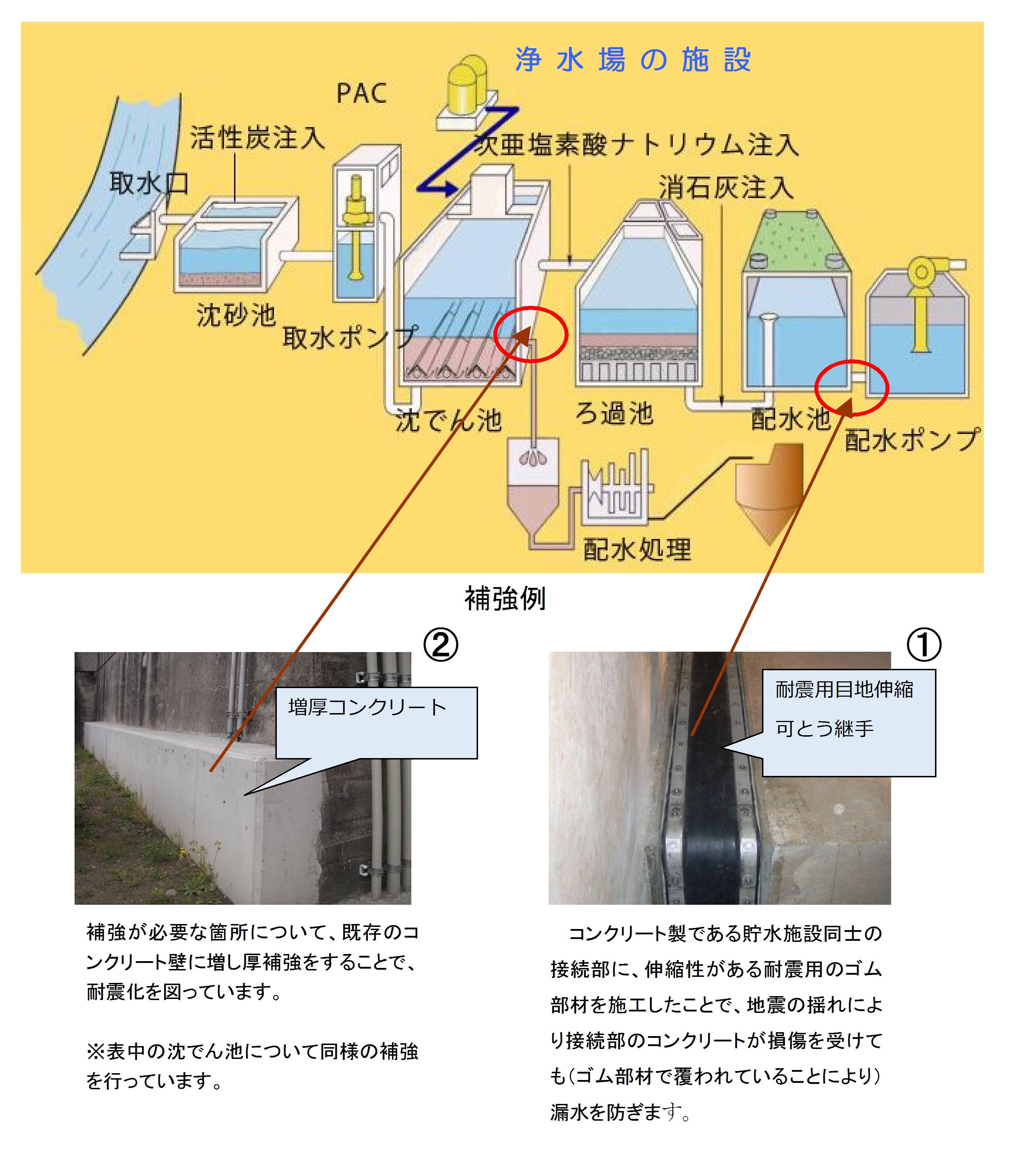 水道施設の耐震化に関する取り組...